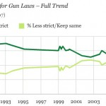 Different views of gun control statistics