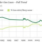 Different views of gun control statistics